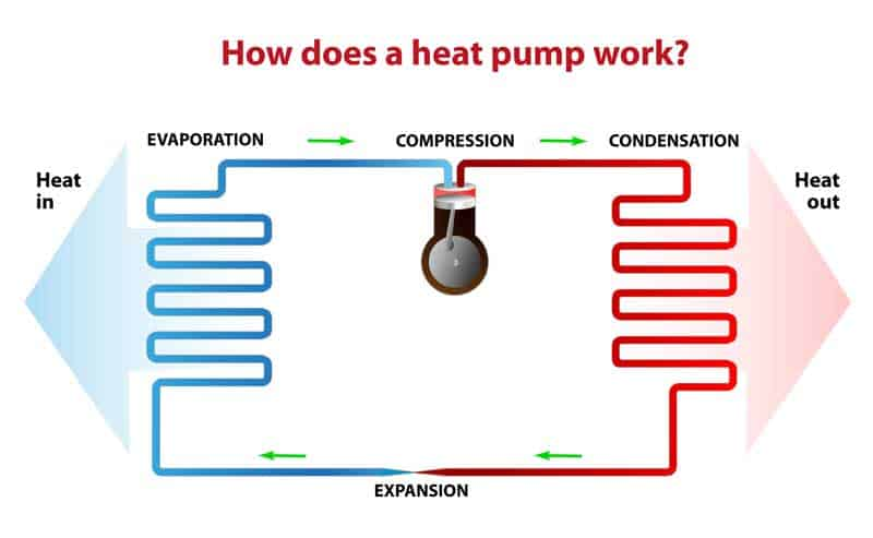 Heat Pump vs Air Conditioners how it works
